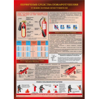 П1-УгОг 594x420 Углекислотный огнетушитель - 1 плакат