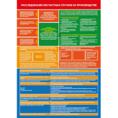 П2-РНС 594x420 Расследование несчастных случаев на производстве - комплект из 2 плакатов