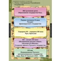 Становление Российского государства (8 таблиц) 68х98 см