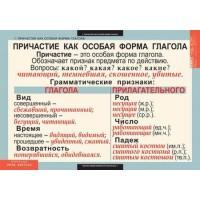 Русский язык 7класс (7 таблиц)