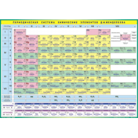Периодическая система  элементов Д.И. Менделеева (100х 140 см)
