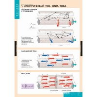 Электродинамика   10 табл.(68х98см)