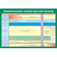 Химические свойства металлов (100*140см, винил)