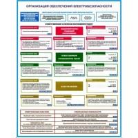 плакат Организация обеспечения электробезопасности 3 шт
