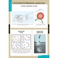 Молекулярно-кинетическая теория  10 табл. (68 х98 см)