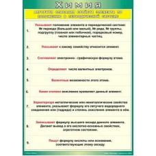 Алгоритм описания свойств элементов по положению в периодической системе 70*100 (винил)