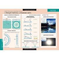 Геометрическая и волновая оптика 18 табл. (68х98 см)