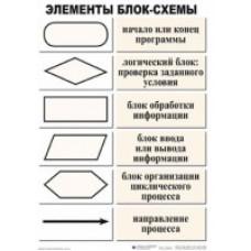 Комплект таблиц Информатика (50х70см) 10 шт