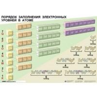Справочные таблицы для кабинетов химии (19 шт.+32 разд.карт.) 100*140