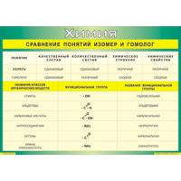 Сравнение понятий изомер и гомолог (70*100)