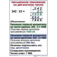 Комплект таблиц Математика 4 класс 8 шт 50х70
