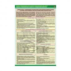 """Комплект из 7 плакатов """"Организация и мероприятия гражданской обороны"""""""